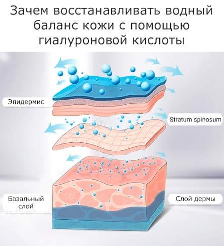 гиалуроновая кислота как пользоваться и зачем она нужна